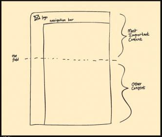 Check where should fold the content in web design?