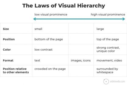 Why visual hierarchy is important for web design?