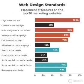 Follow the standard layout for web designing