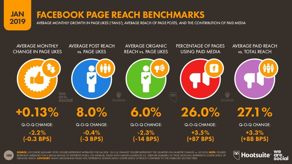 Facebook Page Reach Benchmark Overview