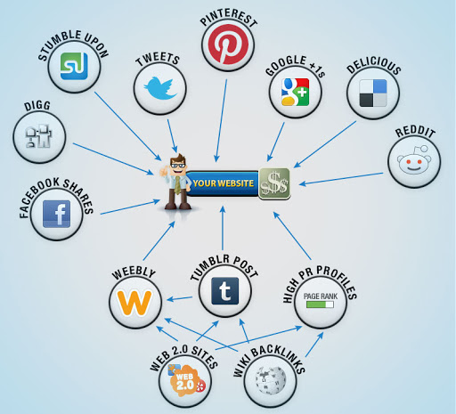 Link Building Strategy through Social Media Marketing