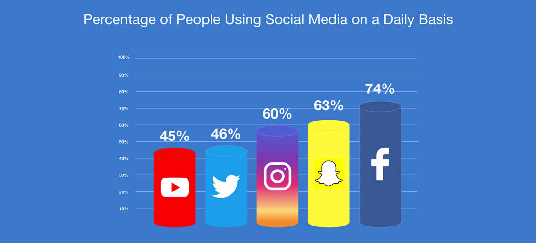 Percentage of Social Media Users