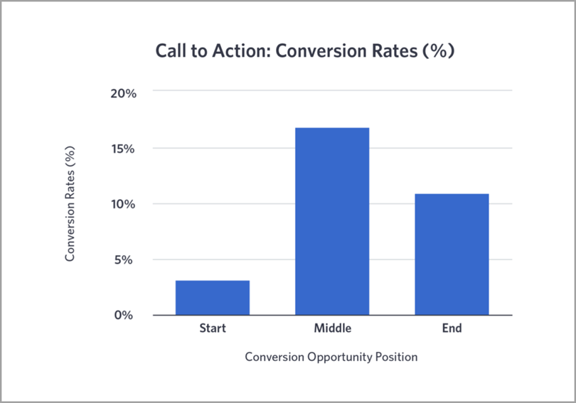 video Conversion Rate